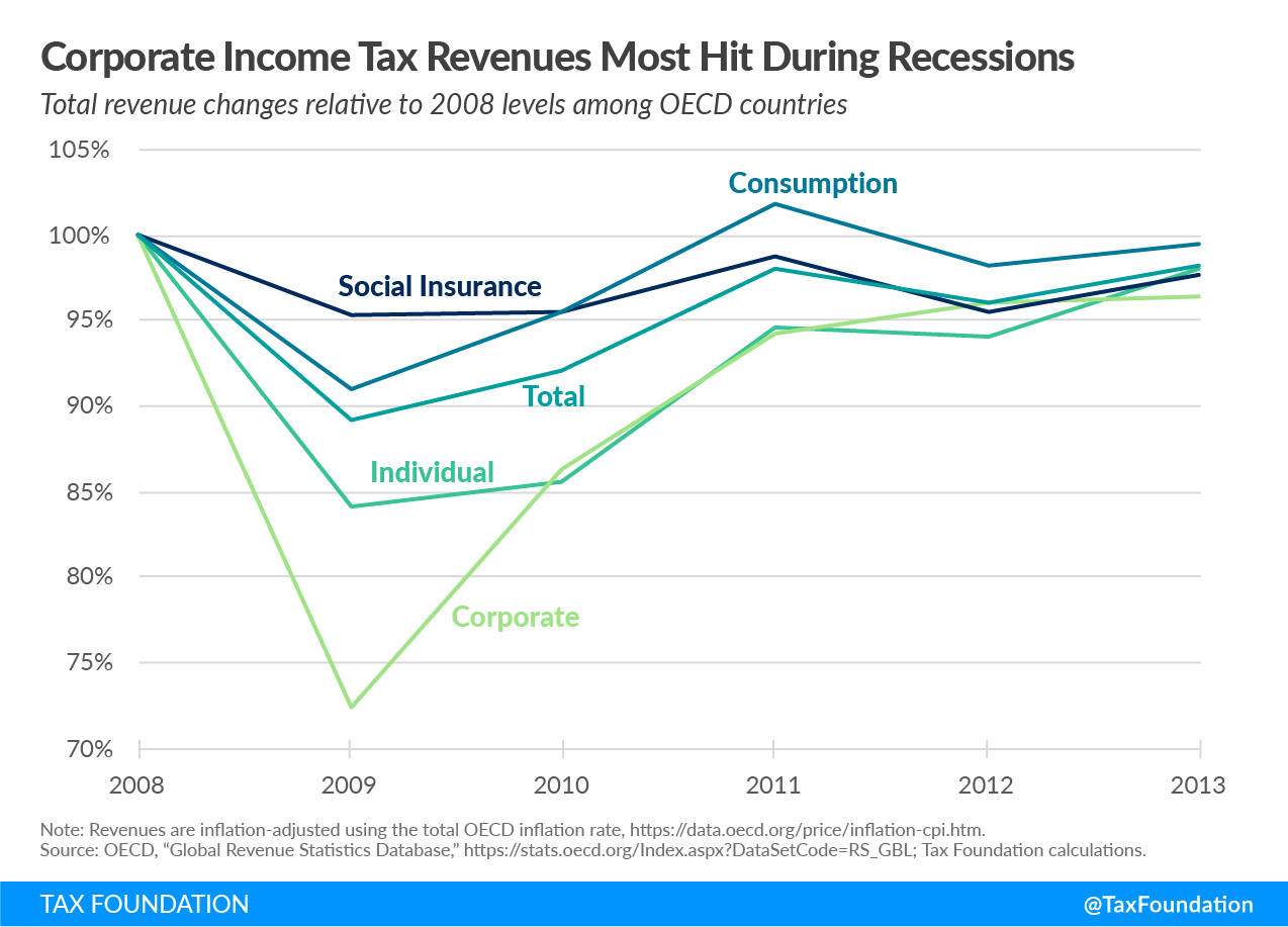 Corporate income tax revenue most hit by recession, global responses to the covid-19 pandemic, policy responses to the covid-19 pandemic