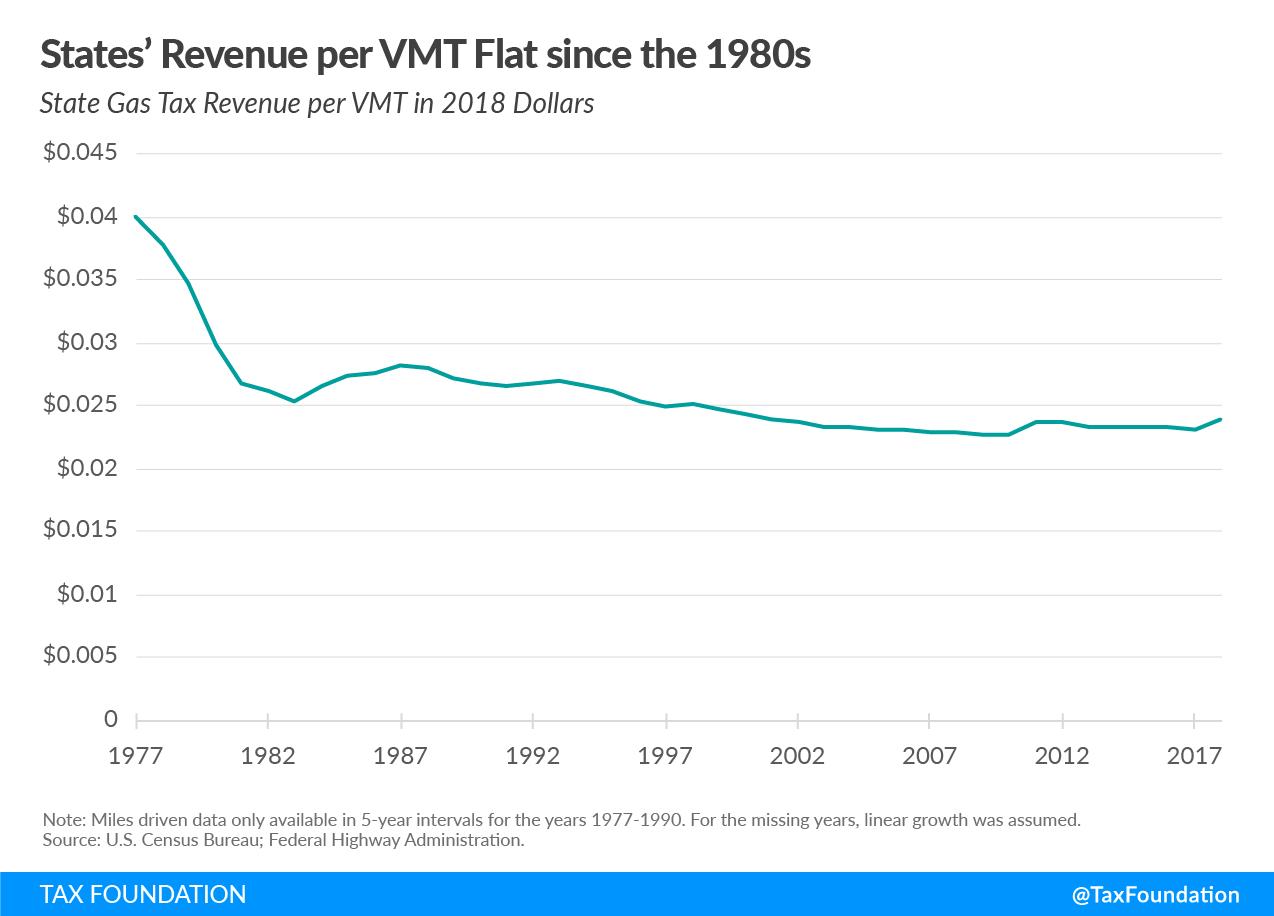 State revenue per vehicle miles traveled