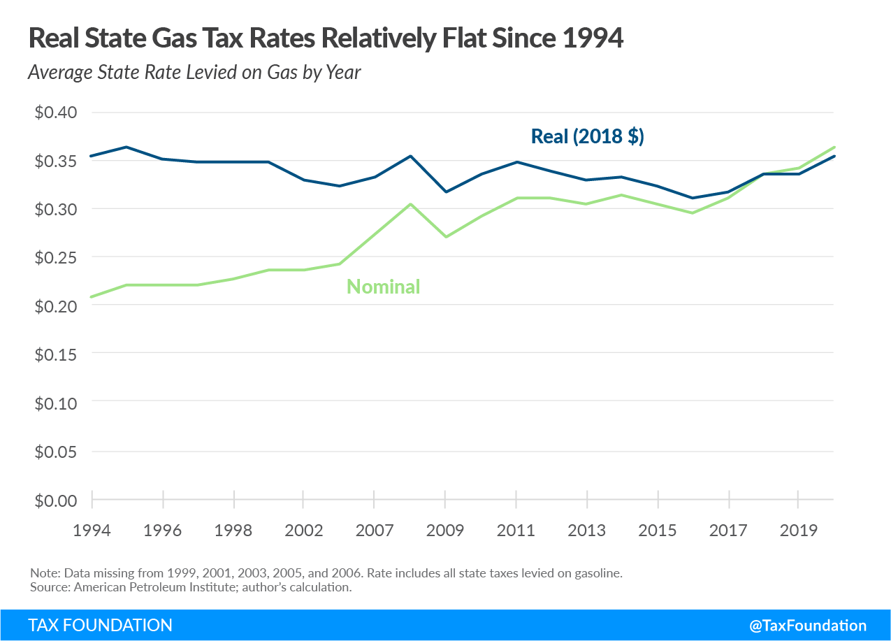 Real state gas tax rates have been flat since 1994