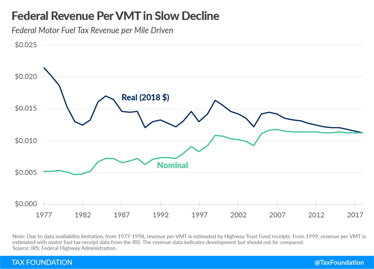 Federal revenue per vehicle miles tax (VMT) in slow decline infrastructure spending excise taxes and 2021 excise tax trends