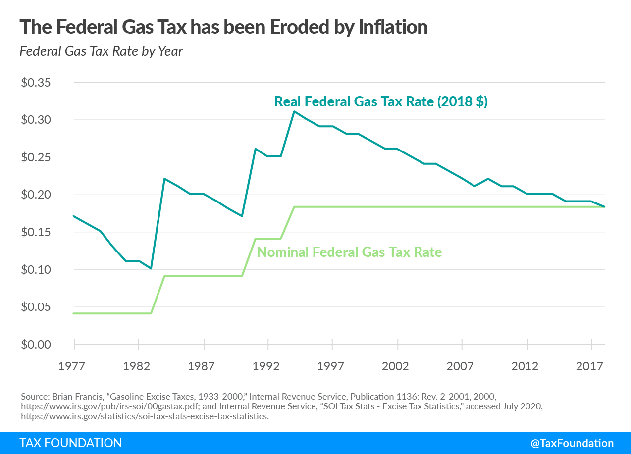 Federal gas tax has been eroded by inflation
