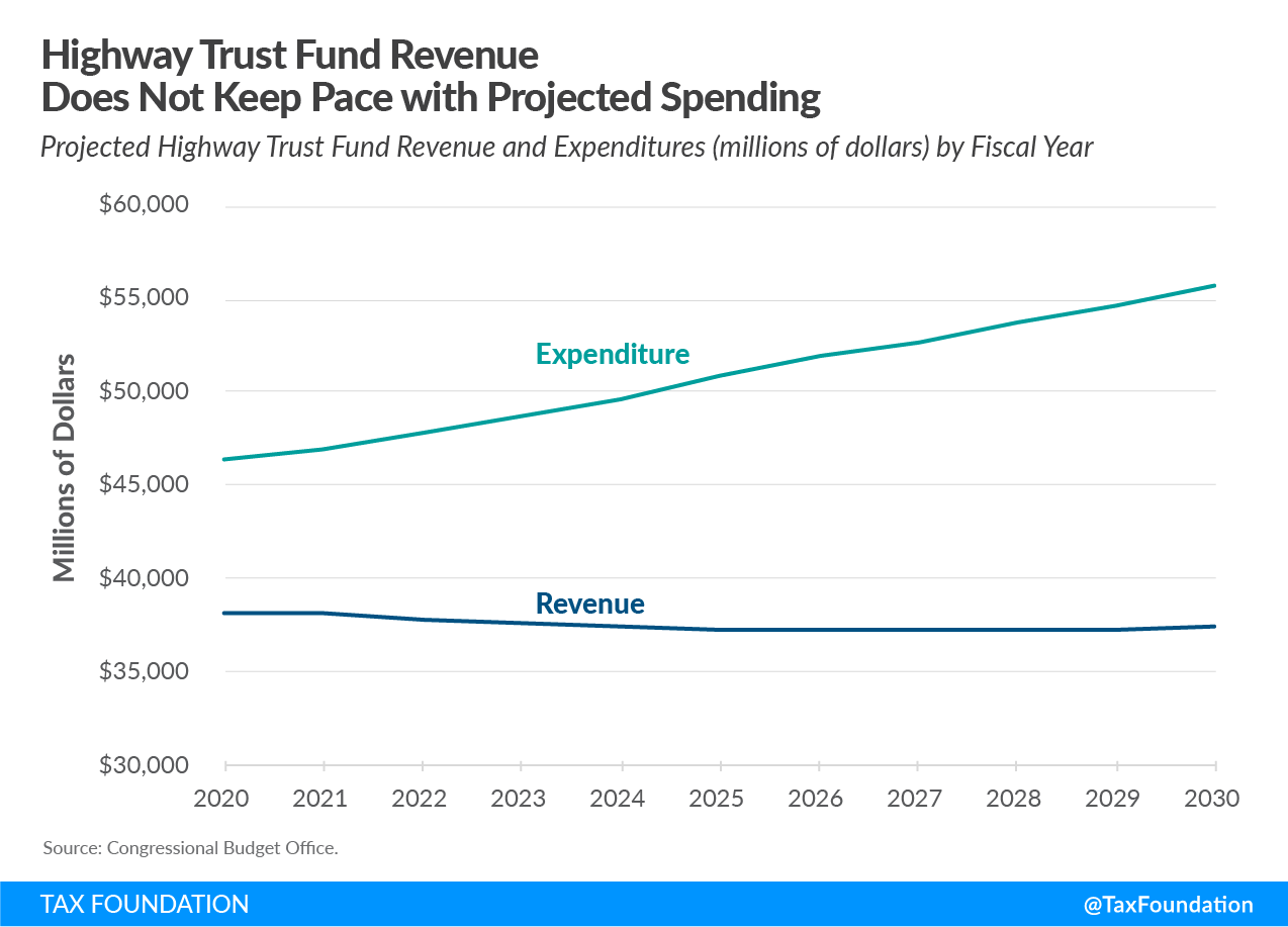 Highway trust fund revenue does not keep pace with inflation