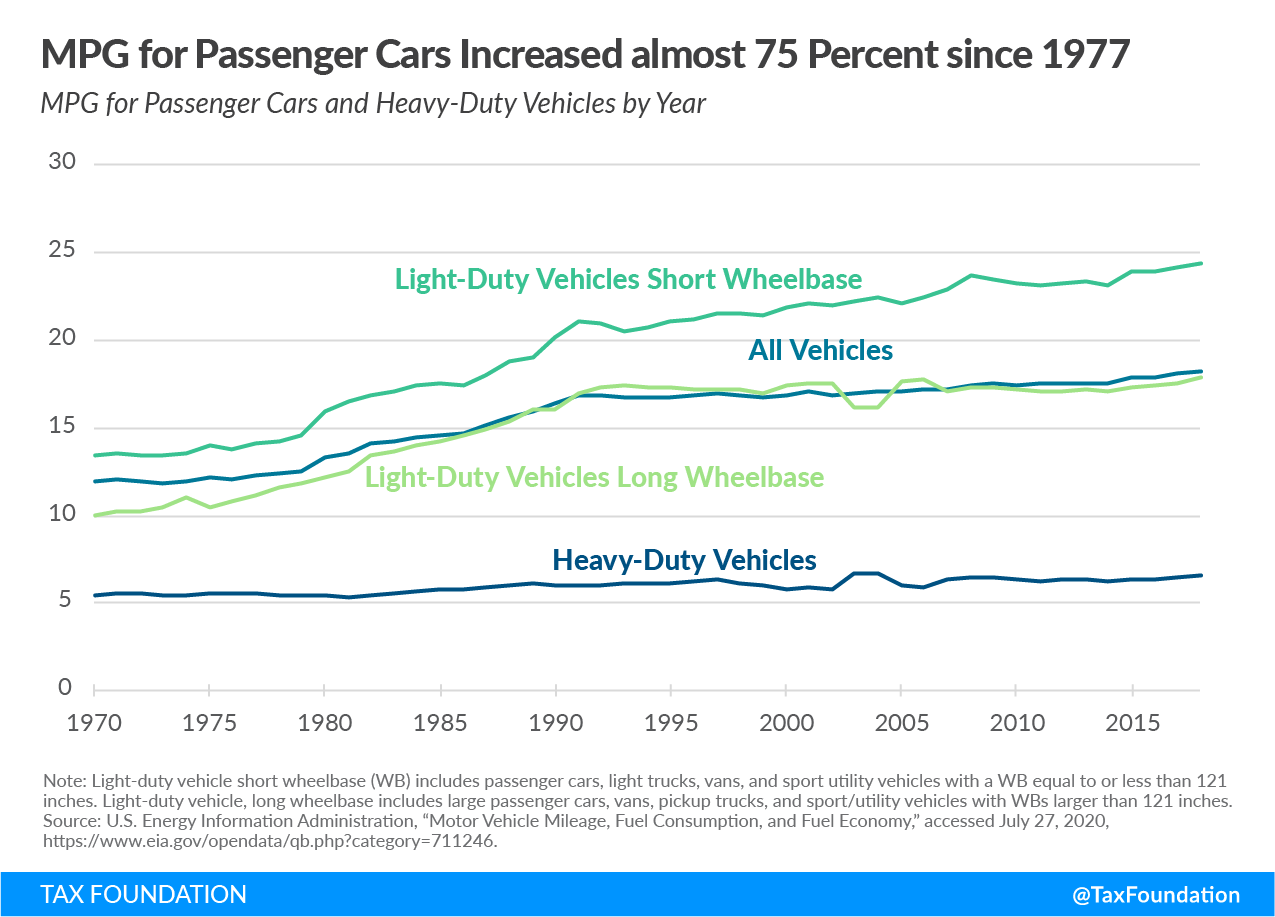 Miles per gallon for passenger cars has increased by 75 percent since 1977
