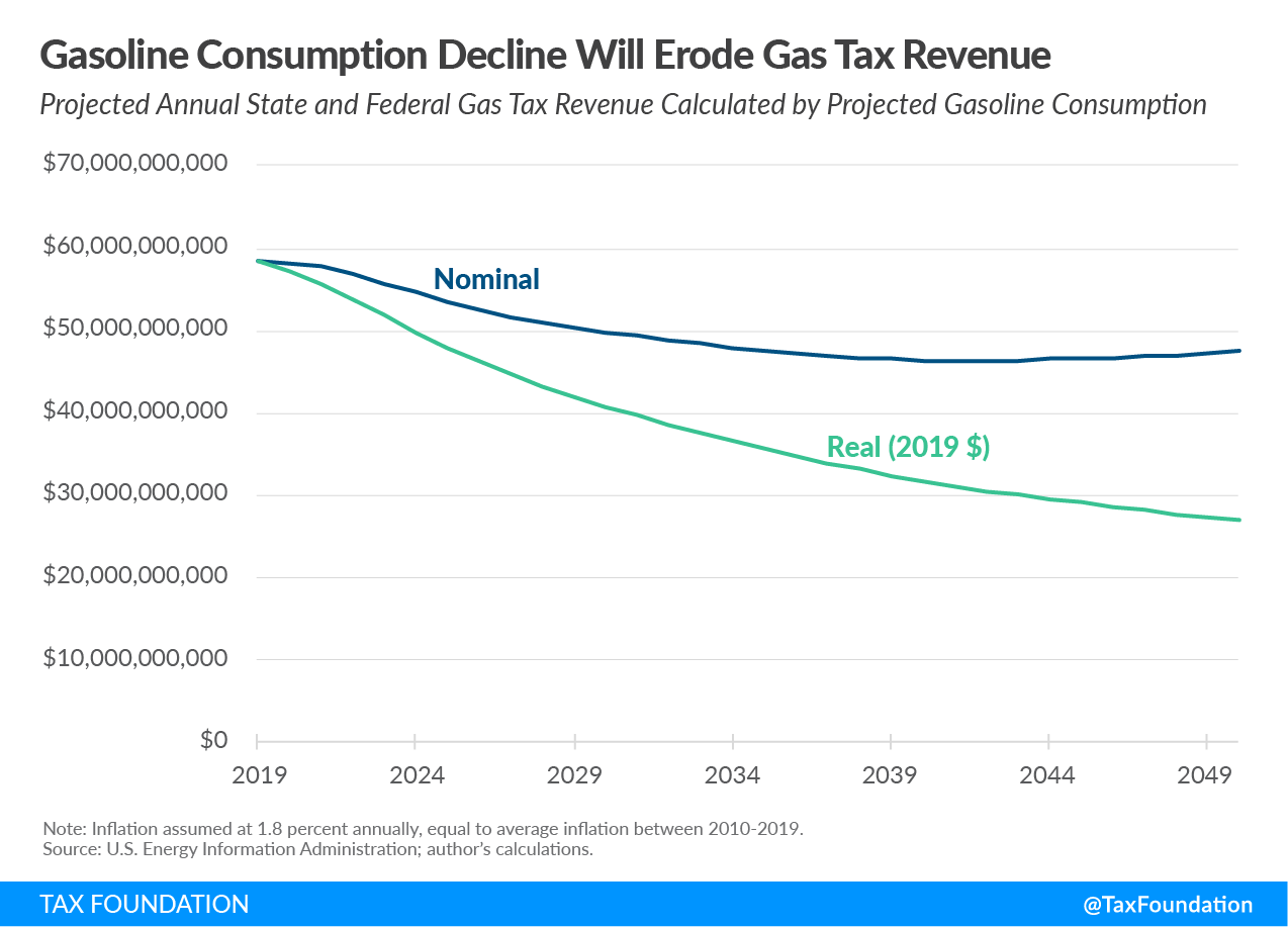 Gasoline consumption decline eroding gas tax revenue
