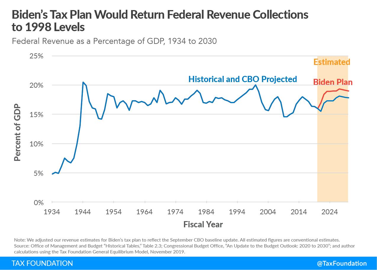 Joe Biden tax increases, Joe Biden tax hikes, Joe Biden biggest tax increase in history? Biden tax plan would return federal revenue collections to 1998 levels