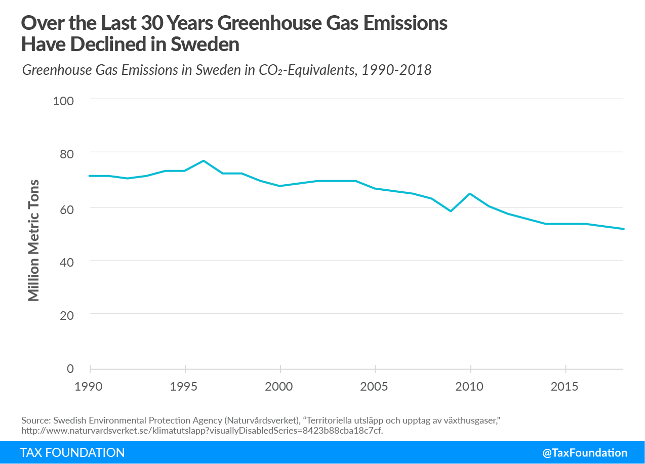 greenhouse gas emissions Sweden carbon tax