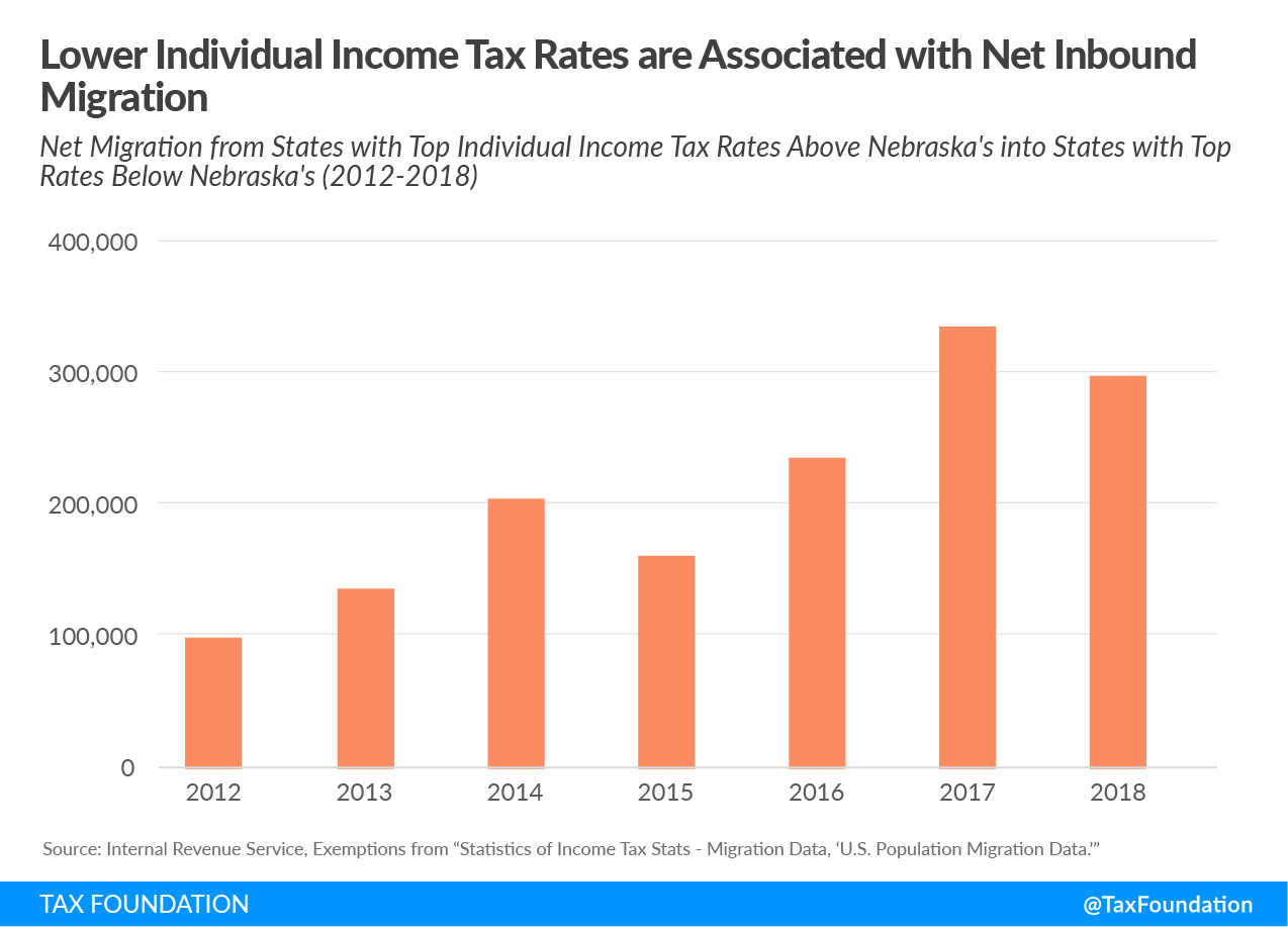 Lower Individual Income Tax Rates Associated with Net In-Migration
