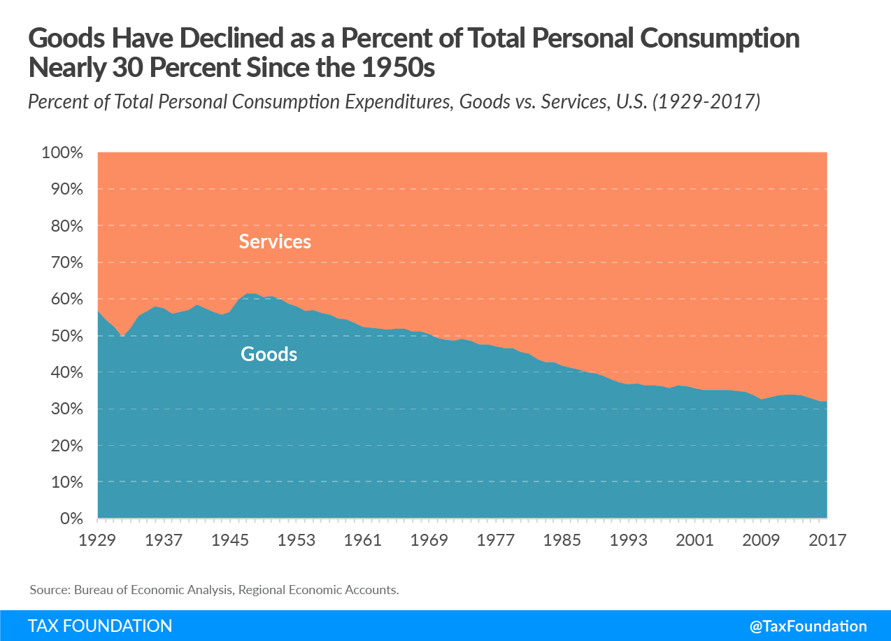 Goods Have Declined as a Percent of Total Personal Consumption Nearly 30 Percent Since the 1950s