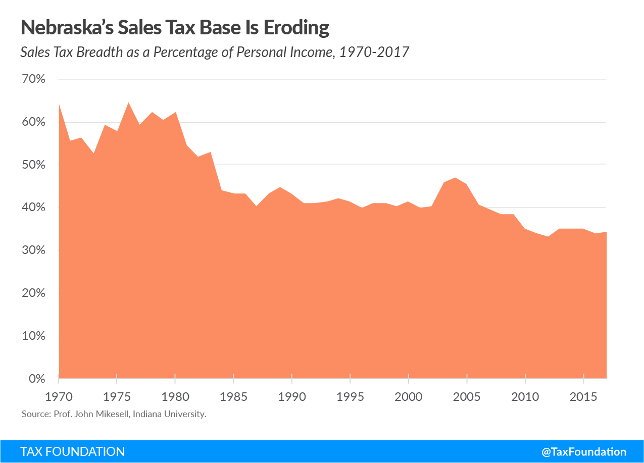 Nebraska's Sales Tax Base Is Eroding
