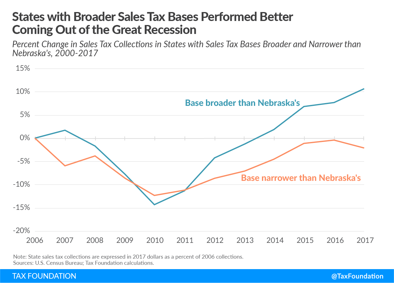 States with Broader Sales Tax Bases Performed Better Coming Out of the Great Recession