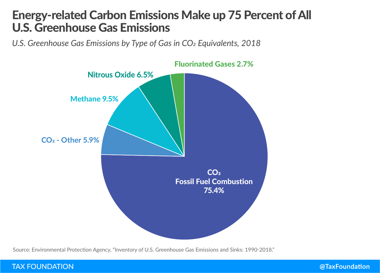 Energy-related carbon emissions make up 75 percent of all US greenhouse gas emissions