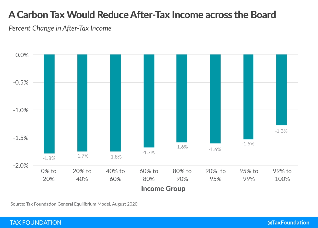 A US carbon tax would reduce after-tax income across the board