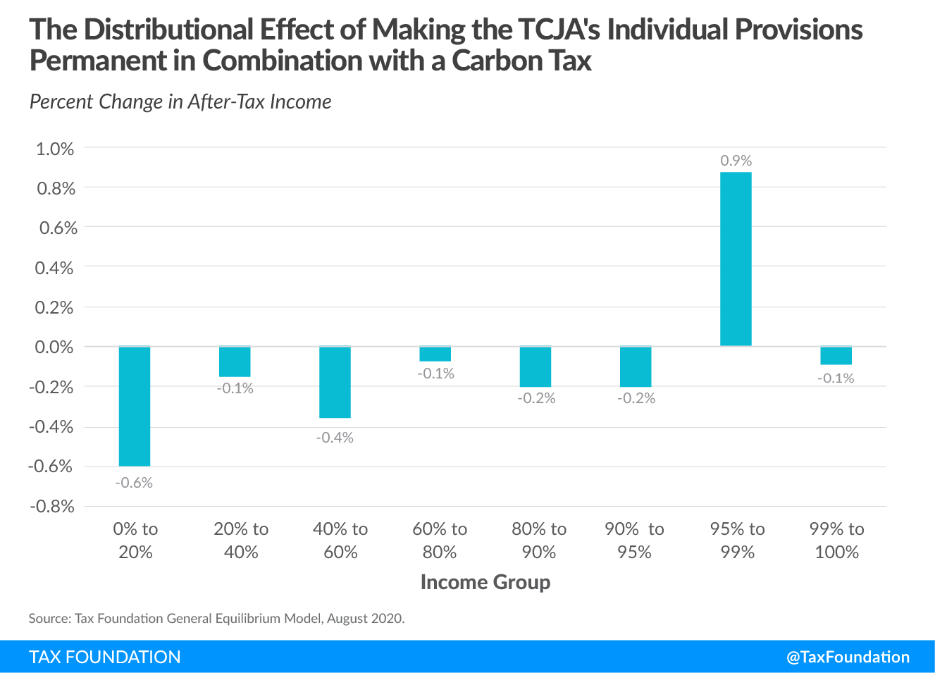 The distributional effect of making the Tax Cuts and Jobs Act TCJA individual provisions permanent in combination with a US carbon tax