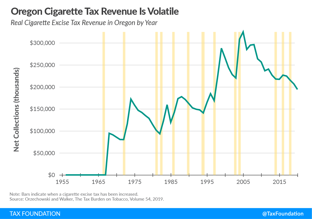 Oregon cigarette tax revenue is volatile, Oregon cigarette tax, Oregon tax on nicotine, Oregon vaping tax, Oregon Measure 108