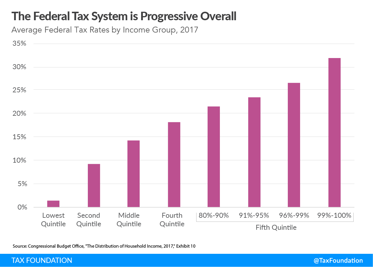 The US federal tax system is progressive overall