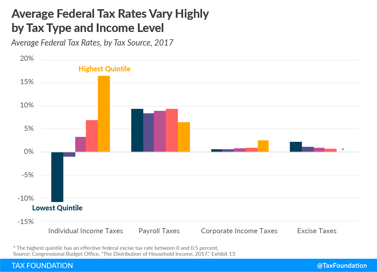 average-federal-tax-rates-vary-highly-by-tax-type-and-income-level