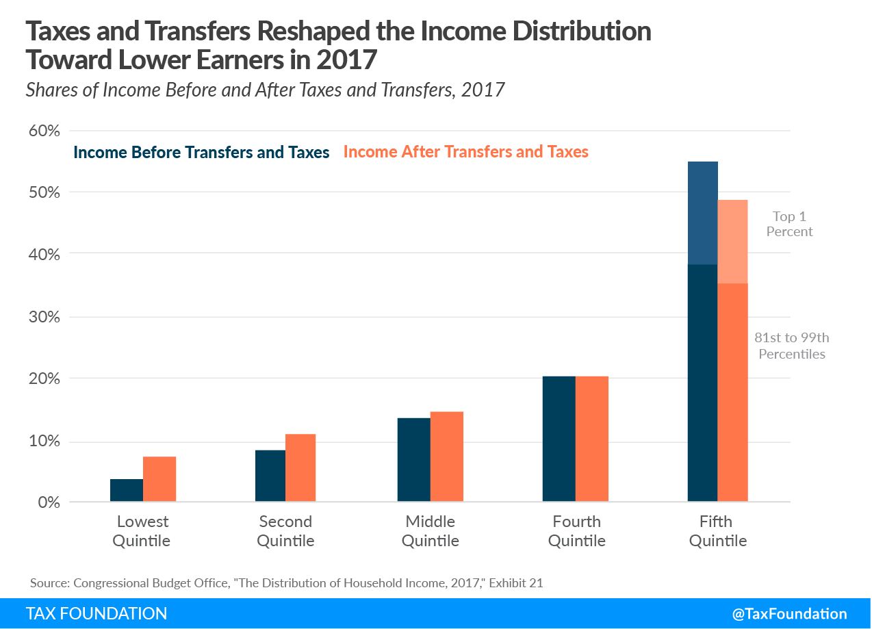CBO_4-Taxes-and-Transfers-reshaped-the-income-distribution