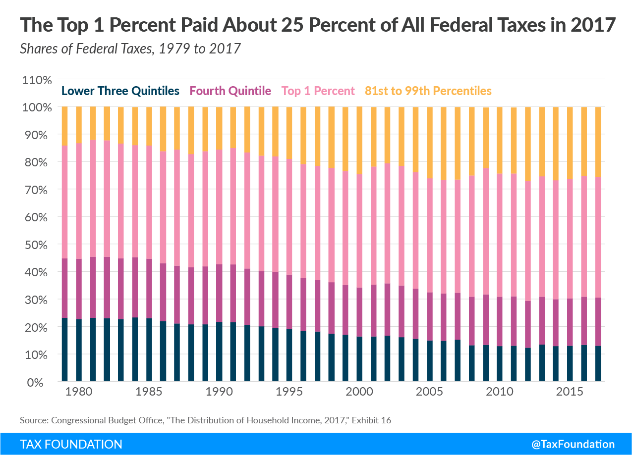 Top-1-percent-of-taxpayers-pay-about-25-percent-of-all-federal-taxes-in-2017