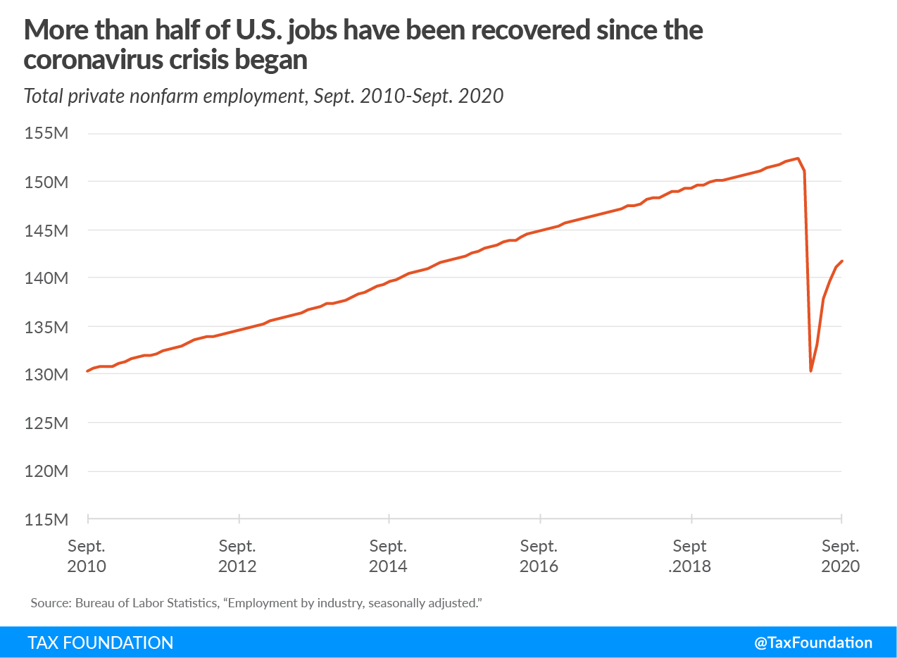 More than half of US jobs lost during the coronavirus pandemic have been recovered