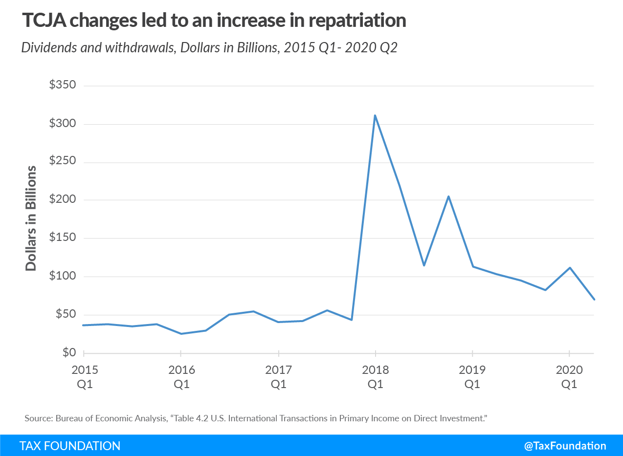 Tax Cuts and Jobs Act changes led to an increase in repatriation