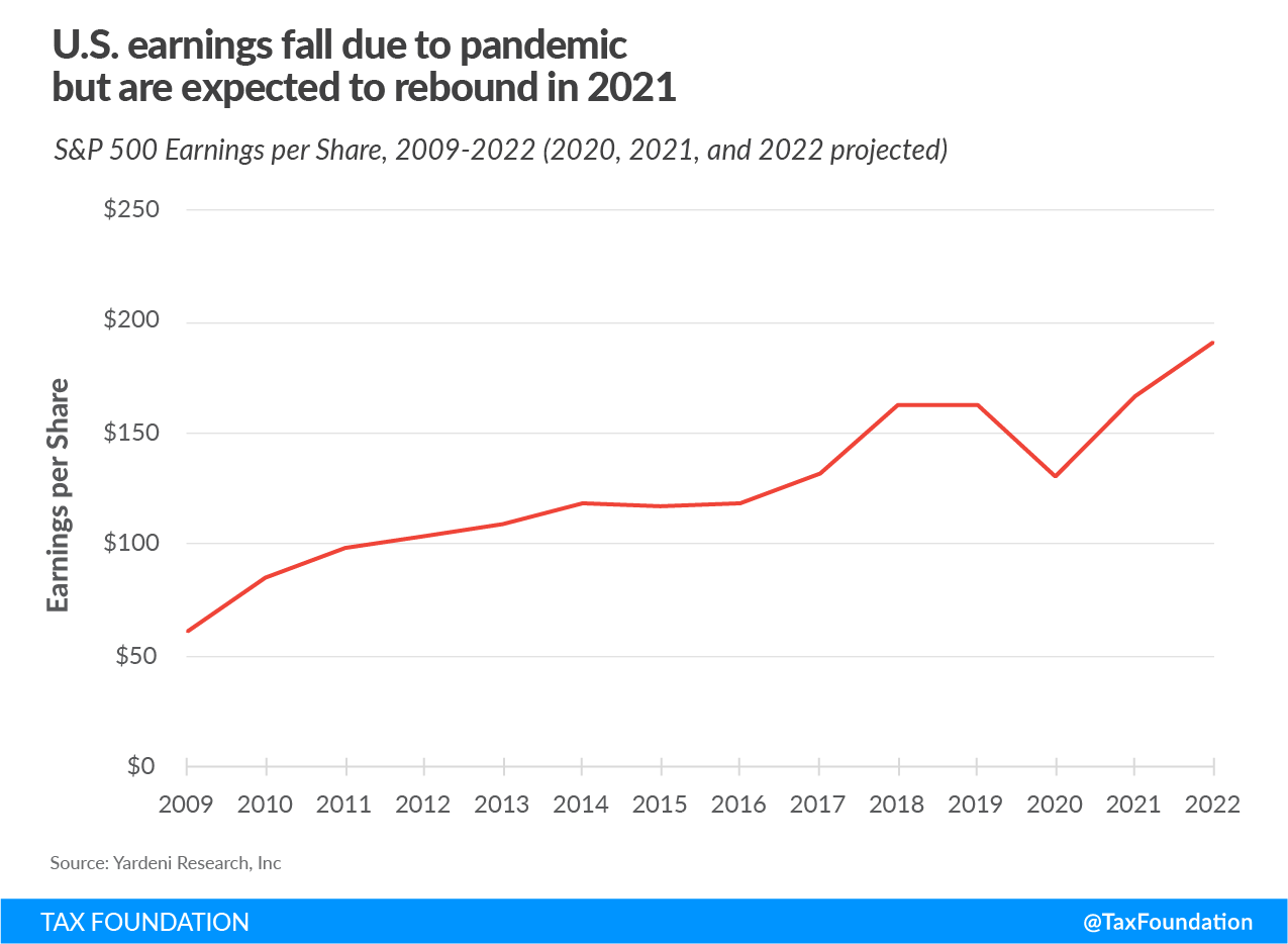 US earnings fall due to the coronavirus pandemic but are expected to rebound next year