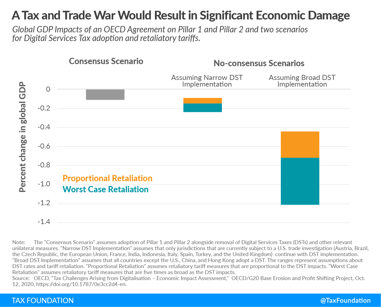 A tax and trade war would result in significant economic damage. OECD Pillar 1 OECD Pillar 2 OECD BEPS OECD impact assessment, digital services tax adoption and retaliatory tariffs