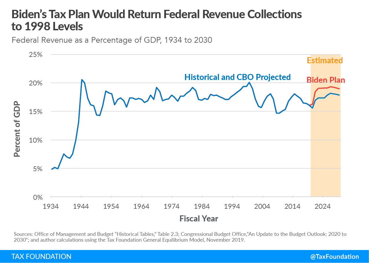 Biden's tax plan would be the one of the largest tax increase since the 1940s and one of the largest tax increases not associated with wartime funding, Biden's tax plan in historical context