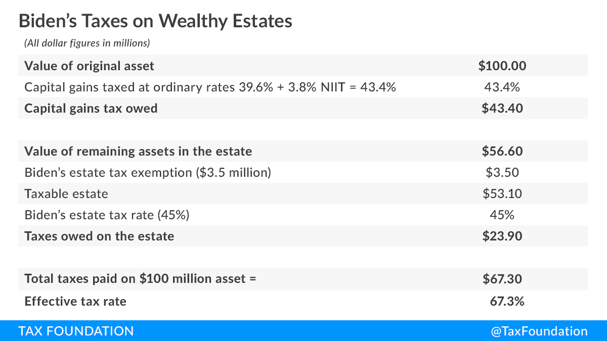 Joe Biden wealth tax, Joe Biden's 67% tax on wealth, Joe Biden estate tax calculations