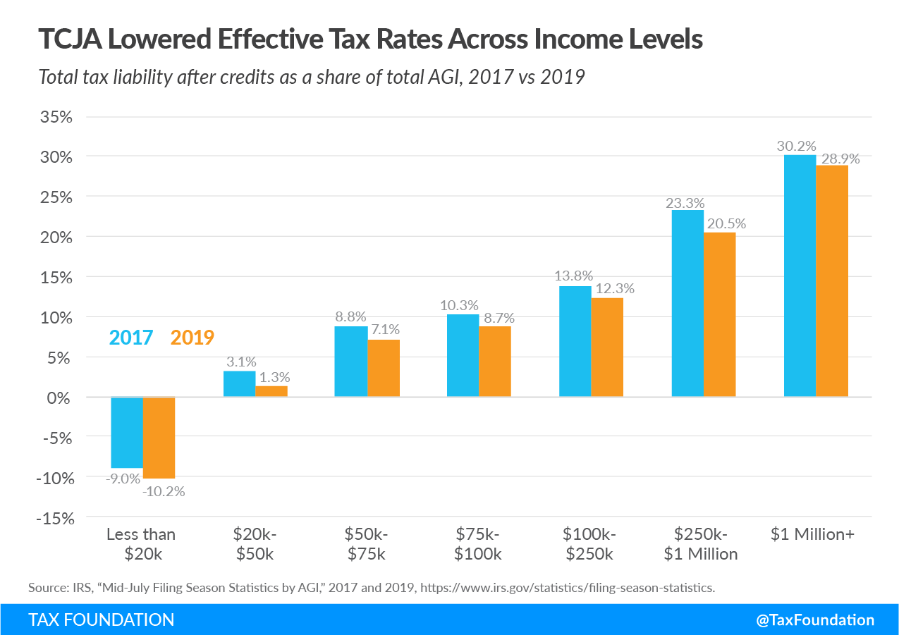 Trump Tax Cuts Benefited Who? Tax Cuts and Jobs Act lowered effective tax rates across income levels, Trump Tax Cuts Middle Class