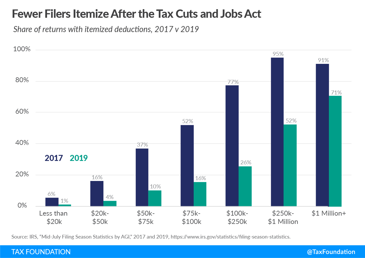 Trump Tax Cuts Benefited Who Fewer Filers Itemize After the Tax Cuts and Jobs Act