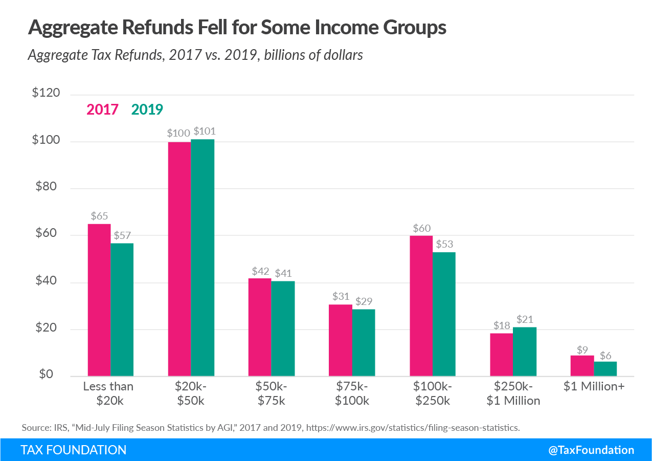 Trump Tax Cuts Benefited Who Aggregate Tax Refunds After the Tax Cuts and Jobs Act