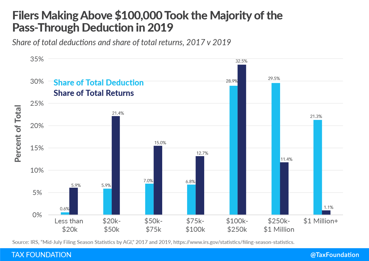 Trump Tax Cuts Benefited Who Filers Making Above $100,000 Take the Majority of the Pass-Through Deduction Section 199A
