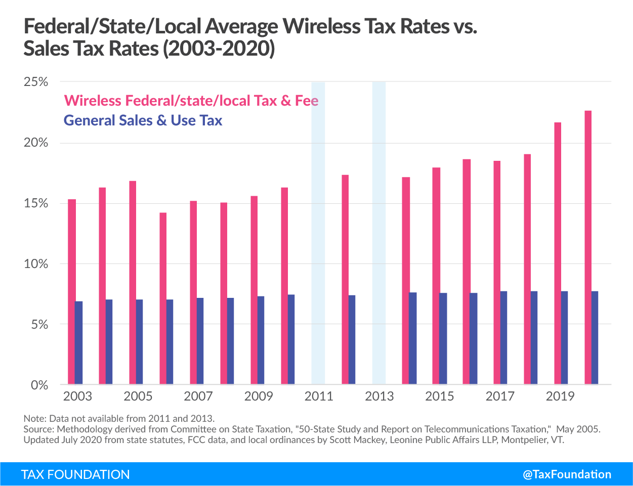 Federal/state/local average wireless tax rates vs. sales tax rates (2003-2020). Wireless taxes, cell phone tax rates, cell phone surcharges, cell phone bill