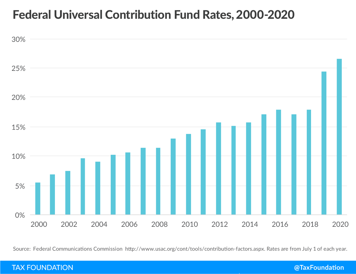 Federal universal contribution fund rates, 2000-2020, wireless taxes, cell phone tax rates, cell phone surcharges, cell phone bill