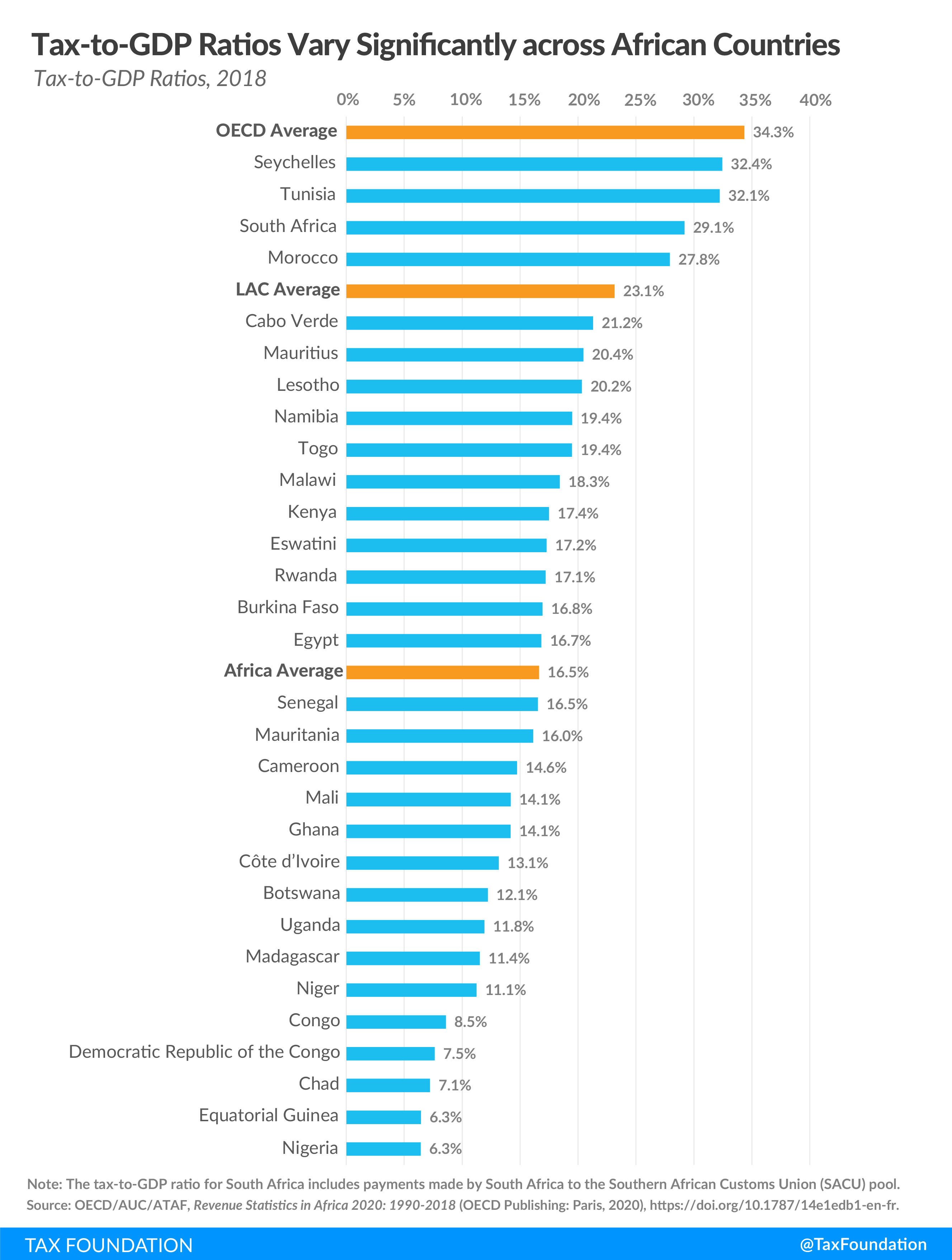 OECD report Africa tax revenue, tax-to-gdp ratios vary significantly across African countries. revenue statistics in Africa