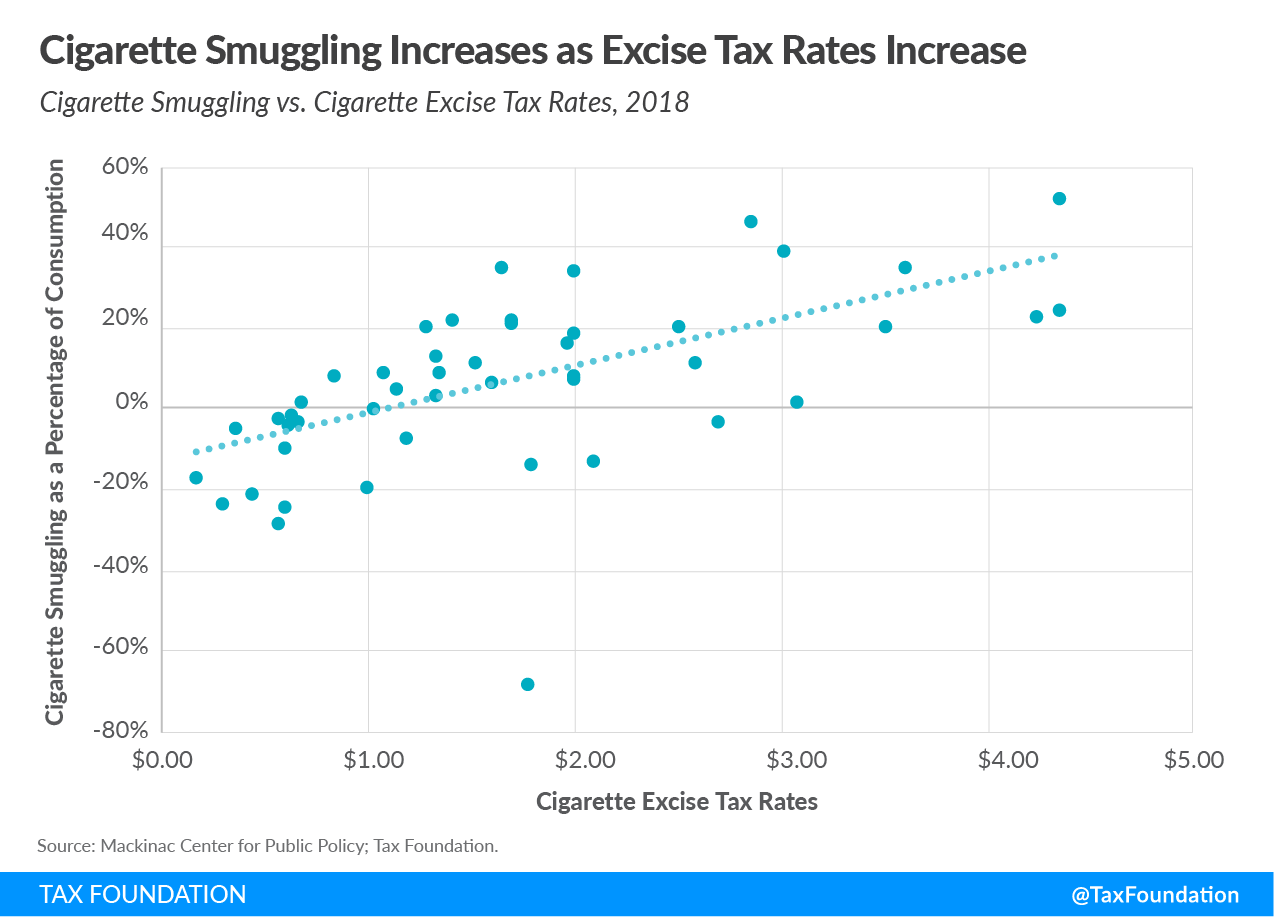 Cigarette taxes by state, cigarette smuggling by state, cigarette tax rates by state, illicit cigarette trade