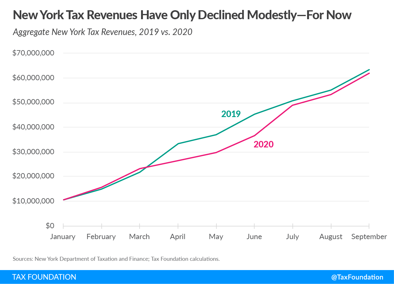 New York tax revenues have only declined modestly-for now. New York budget gap and options for New York Revenue Shortfall and New York Fiscal Crisis