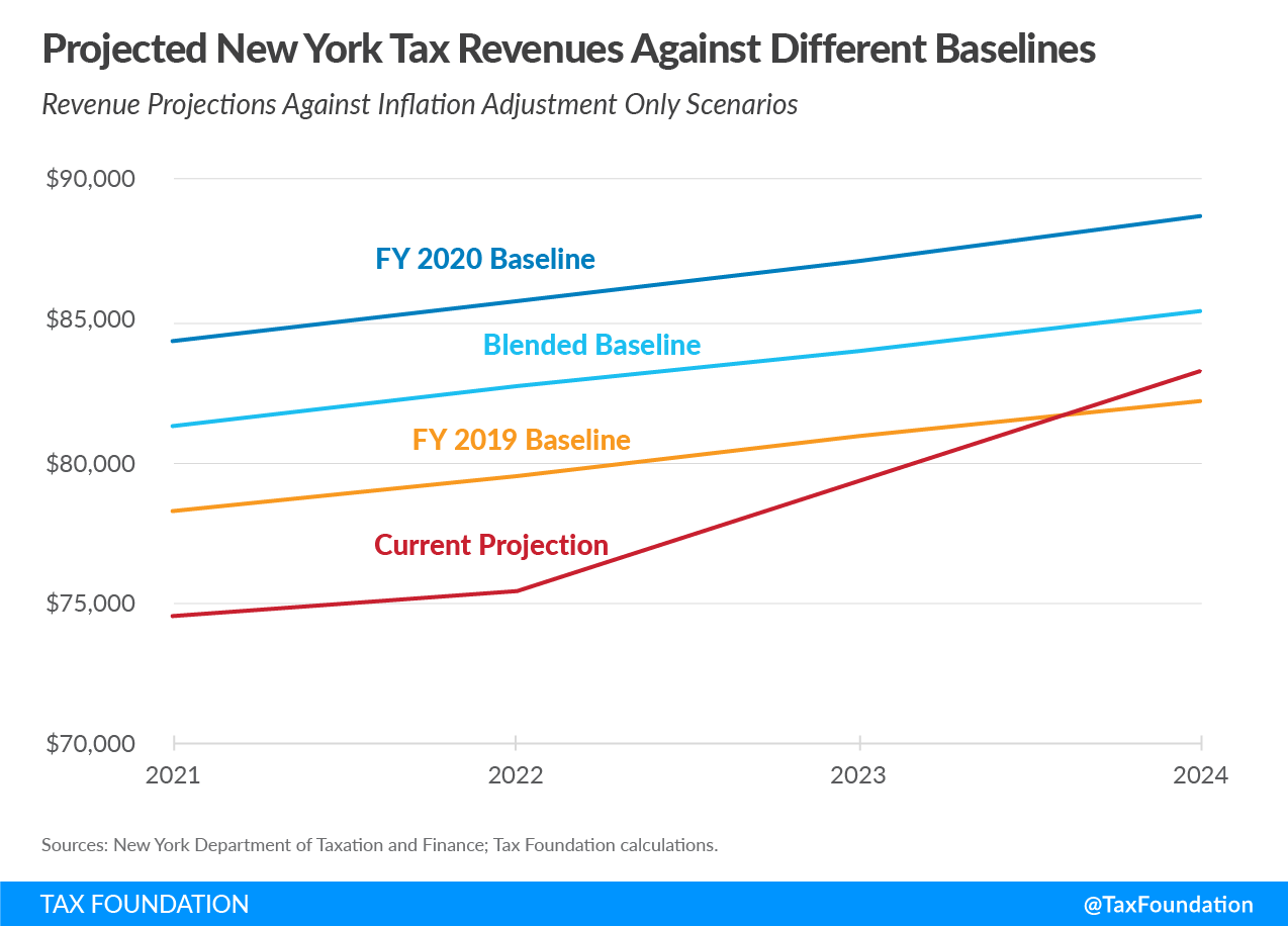 Projected New York Tax Revenues Against Different Baselines, New York Budget Gap and Options for New York Revenue Shortfall and New York Fiscal Crisis