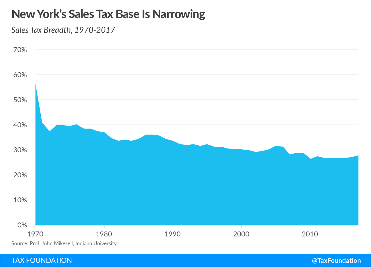New York sales tax base is narrowing, New York budget gap, New York revenue shortfall, New York fiscal crisis