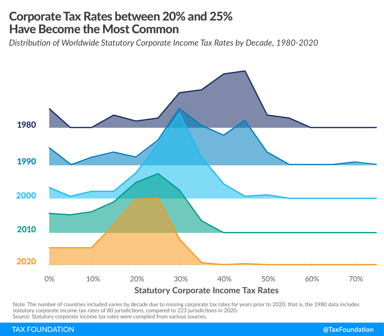 Corporate tax rates between 20 percent and 25 percent are most common. 2020 corporate tax rates around the world, 2020 corporate tax trends