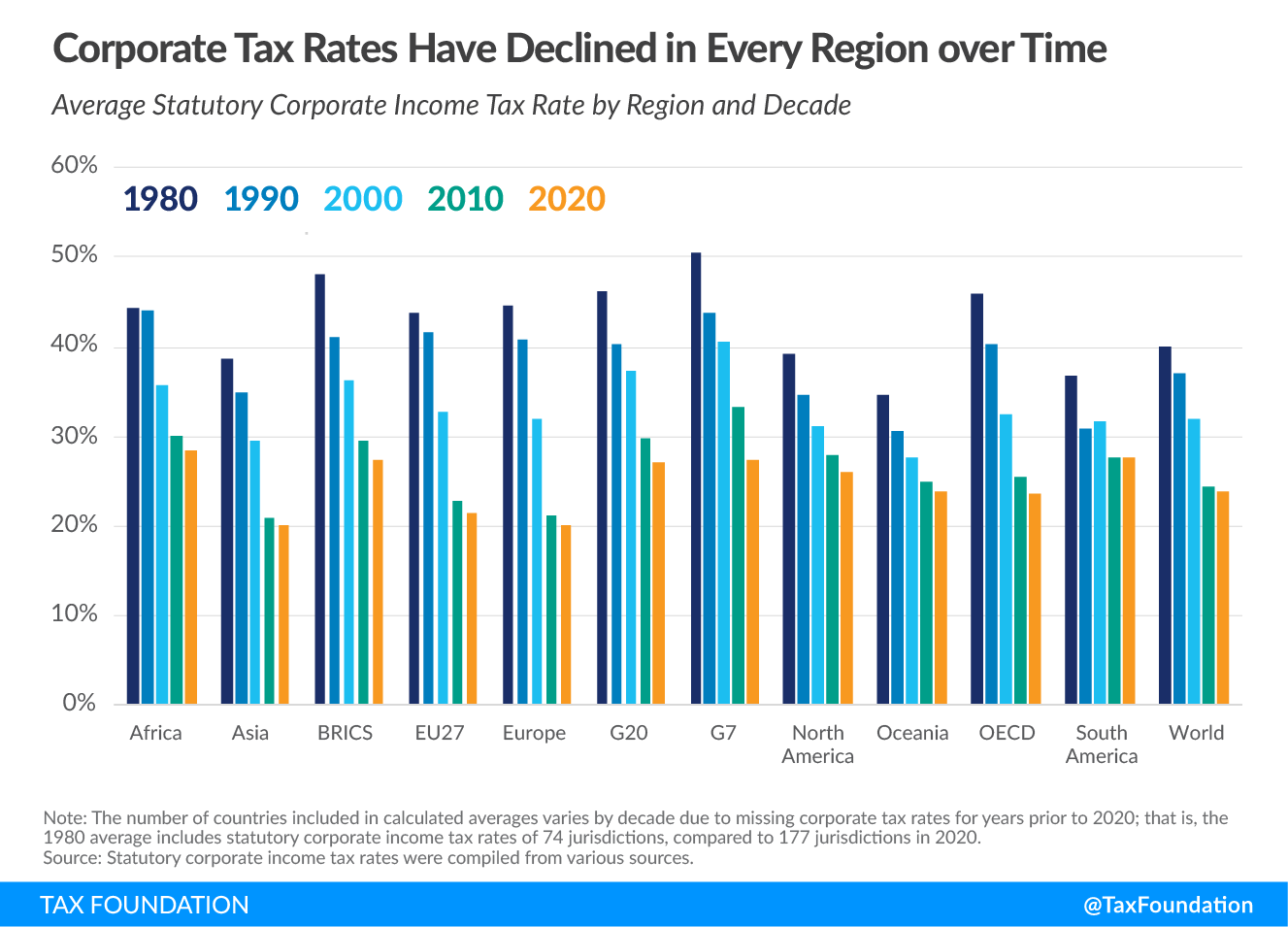 Corporate tax rates have declined in every region around the world over time. 2020 corporate tax rates around the world, 2020 corporate tax trends