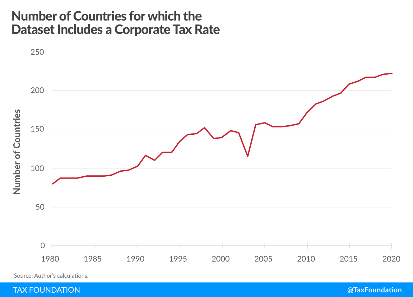 Number of Countries for which the Dataset Includes a Corporate Tax Rate, 2020 corporate tax rates around the world, 2020 corporate tax trends