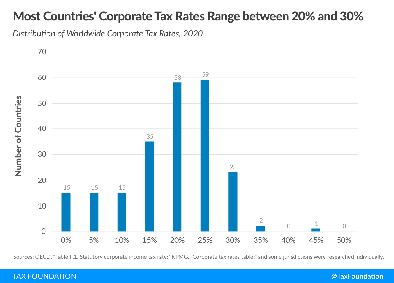 Most countries' corporate tax rates range between 20 percent and 30 percent. 2020 corporate tax rates around the world, 2020 corporate tax trends