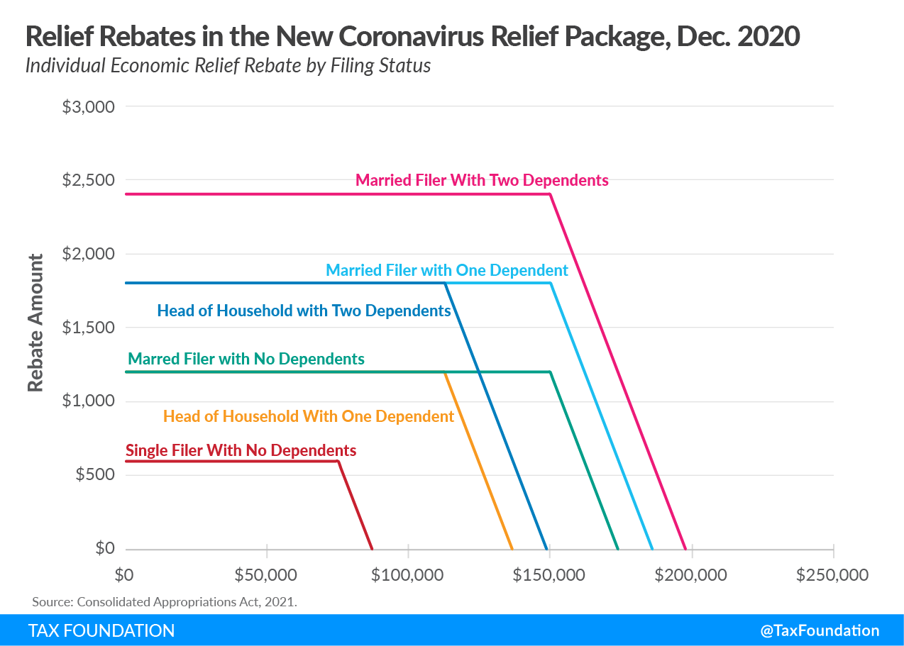 coronavirus relief bill economic stimulus check unemployment benefits, covid relief package