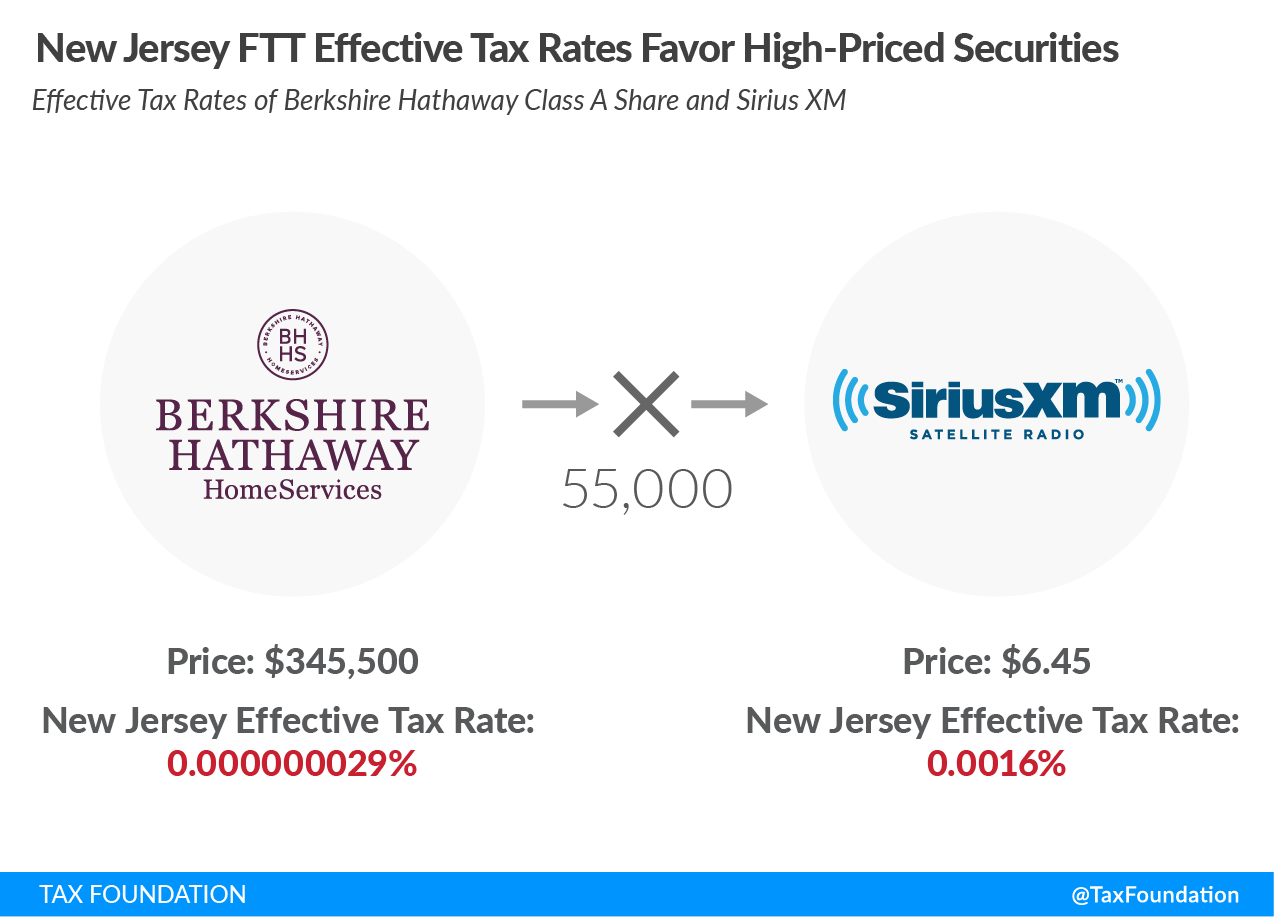 New Jersey FTT Effective Tax Rates Favor High-Priced Securities New Jersey financial transaction tax