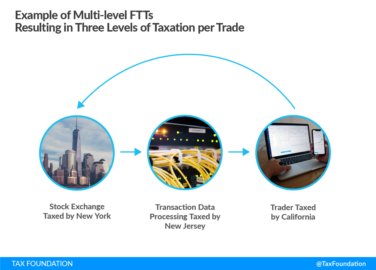 Example of Multi-level FTTs Resulting in Three Levels of Taxation per Trade financial transaction tax