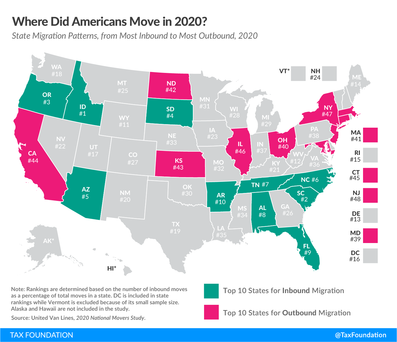 Where did Americans move in 2020? 2020 state migration data, 2020 moving study, state-by-state migration trends, state migration trends, state migration data