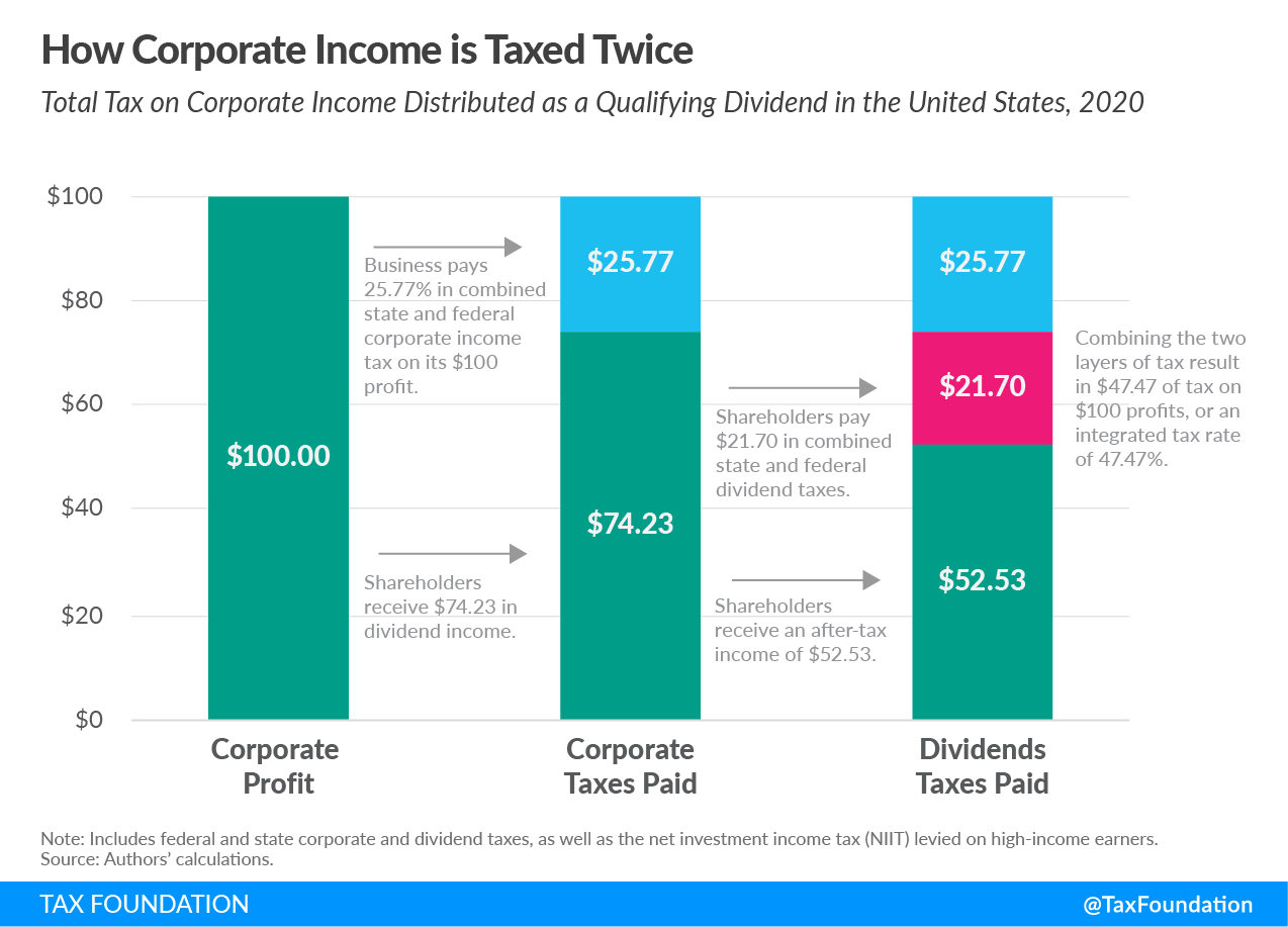 How Corporate Income is Taxed Twice Double Taxation of Corporate Income in the United States and the OECD