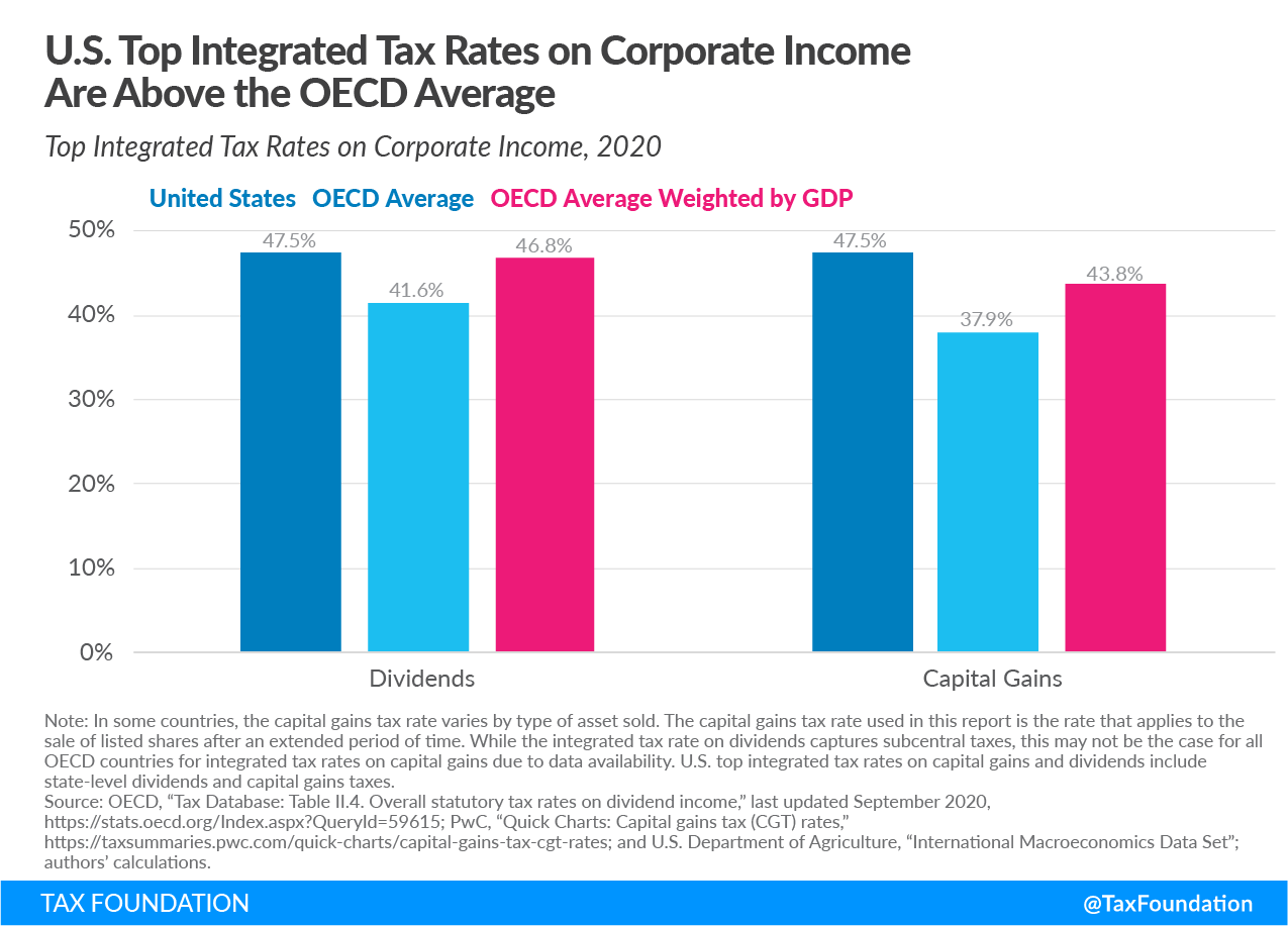 U.S. Top Integrated Tax Rates on Corporate Income Are above the OECD Average Double Taxation of corporate income in the united states and oecd