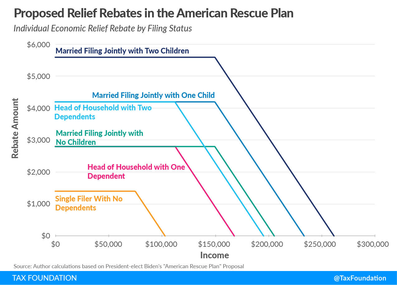 Biden stimulus plan Biden Covid relief plan Biden coronavirus relief plan proposed stimulus checks (relief rebates or direct payments to individuals) in American Rescue Plan
